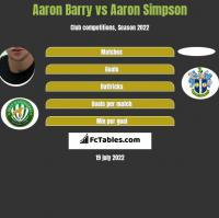 Aaron Barry vs Aaron Simpson h2h player stats
