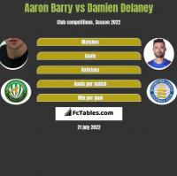 Aaron Barry vs Damien Delaney h2h player stats