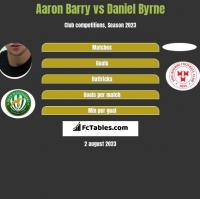 Aaron Barry vs Daniel Byrne h2h player stats