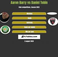 Aaron Barry vs Daniel Tobin h2h player stats