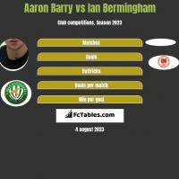 Aaron Barry vs Ian Bermingham h2h player stats