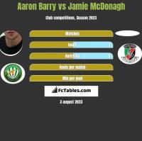 Aaron Barry vs Jamie McDonagh h2h player stats