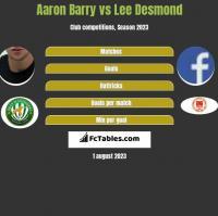 Aaron Barry vs Lee Desmond h2h player stats