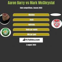 Aaron Barry vs Mark McChrystal h2h player stats