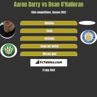 Aaron Barry vs Dean O'Halloran h2h player stats