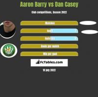 Aaron Barry vs Dan Casey h2h player stats