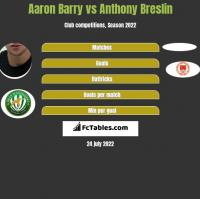 Aaron Barry vs Anthony Breslin h2h player stats