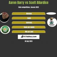 Aaron Barry vs Scott Allardice h2h player stats