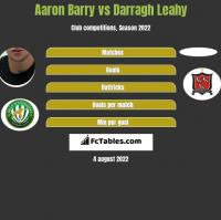 Aaron Barry vs Darragh Leahy h2h player stats