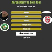 Aaron Barry vs Eoin Toal h2h player stats