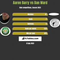 Aaron Barry vs Dan Ward h2h player stats