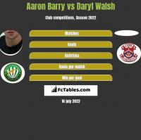 Aaron Barry vs Daryl Walsh h2h player stats