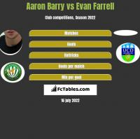 Aaron Barry vs Evan Farrell h2h player stats