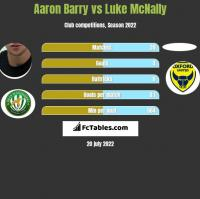 Aaron Barry vs Luke McNally h2h player stats