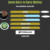 Aaron Barry vs Harry McEvoy h2h player stats
