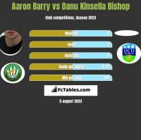 Aaron Barry vs Danu Kinsella Bishop h2h player stats
