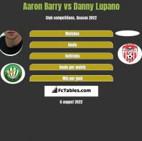 Aaron Barry vs Danny Lupano h2h player stats