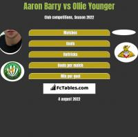 Aaron Barry vs Ollie Younger h2h player stats