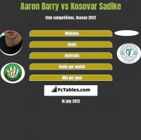Aaron Barry vs Kosovar Sadike h2h player stats