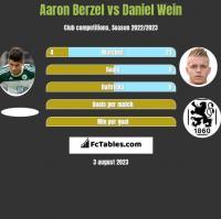 Aaron Berzel vs Daniel Wein h2h player stats