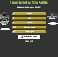Aaron Berzel vs Timo Perthel h2h player stats