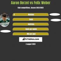 Aaron Berzel vs Felix Weber h2h player stats