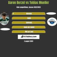 Aaron Berzel vs Tobias Mueller h2h player stats