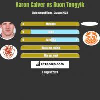 Aaron Calver vs Ruon Tongyik h2h player stats