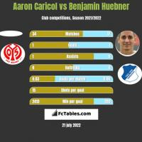 Aaron Caricol vs Benjamin Huebner h2h player stats