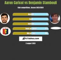 Aaron Caricol vs Benjamin Stambouli h2h player stats