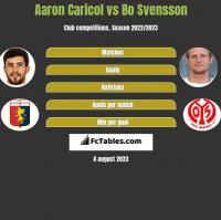 Aaron Caricol vs Bo Svensson h2h player stats