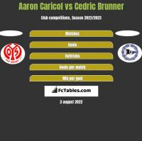 Aaron Caricol vs Cedric Brunner h2h player stats