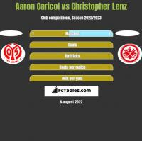 Aaron Caricol vs Christopher Lenz h2h player stats