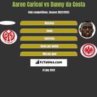 Aaron Caricol vs Danny da Costa h2h player stats
