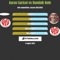 Aaron Caricol vs Dominik Kohr h2h player stats