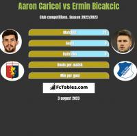 Aaron Caricol vs Ermin Bicakcic h2h player stats
