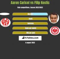 Aaron Caricol vs Filip Kostic h2h player stats
