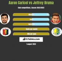 Aaron Caricol vs Jeffrey Bruma h2h player stats