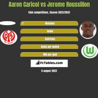 Aaron Caricol vs Jerome Roussillon h2h player stats
