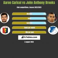 Aaron Caricol vs John Anthony Brooks h2h player stats