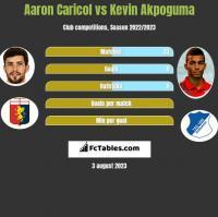 Aaron Caricol vs Kevin Akpoguma h2h player stats