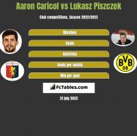 Aaron Caricol vs Łukasz Piszczek h2h player stats