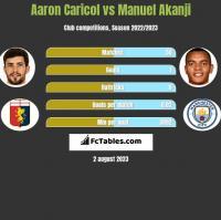 Aaron Caricol vs Manuel Akanji h2h player stats