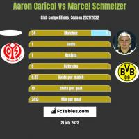 Aaron Caricol vs Marcel Schmelzer h2h player stats