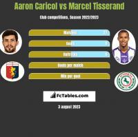 Aaron Caricol vs Marcel Tisserand h2h player stats
