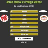 Aaron Caricol vs Philipp Mwene h2h player stats