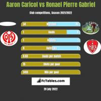 Aaron Caricol vs Ronael Pierre Gabriel h2h player stats