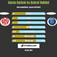 Aaron Caricol vs Achraf Hakimi h2h player stats