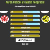 Aaron Caricol vs Marin Pongracic h2h player stats
