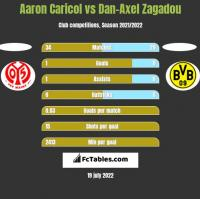 Aaron Caricol vs Dan-Axel Zagadou h2h player stats